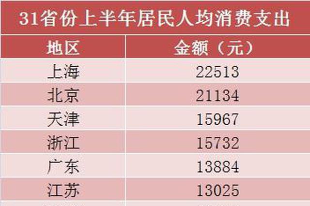 31省份上半年人均花费榜:上海22513元位居全国首位