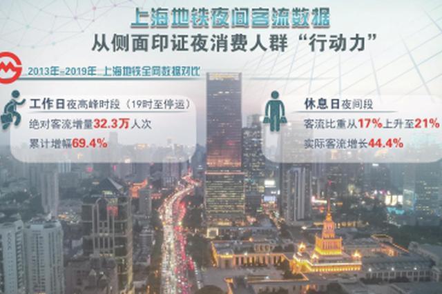 上海夜间消费领跑全国 夜经济成为提升城市活力新引擎