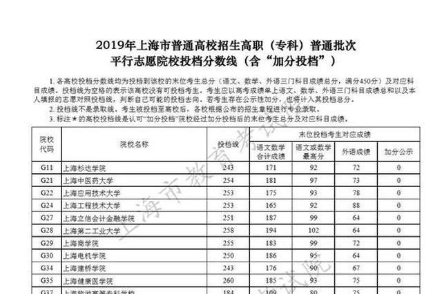 上海高职(专科)普通批次平行志愿院校投档分数线公布