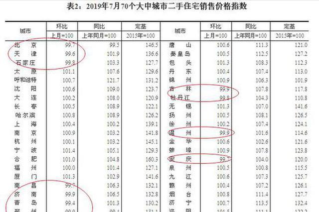 7月70城房价变动数据出炉 商品住宅价格涨幅总体稳定