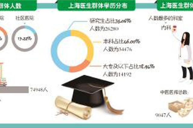上海三位中国好医生分享从医初心:有一颗医者父母心