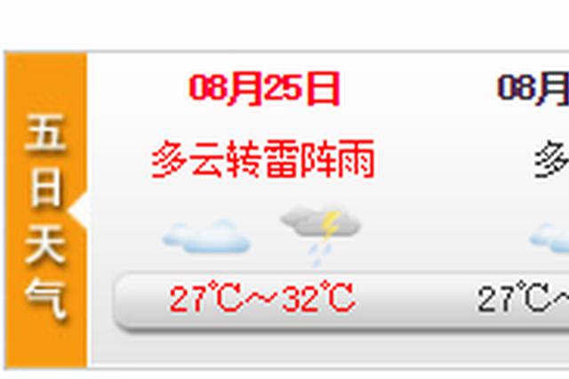上海今天有分散性阵雨或雷雨 未来五日天气一览