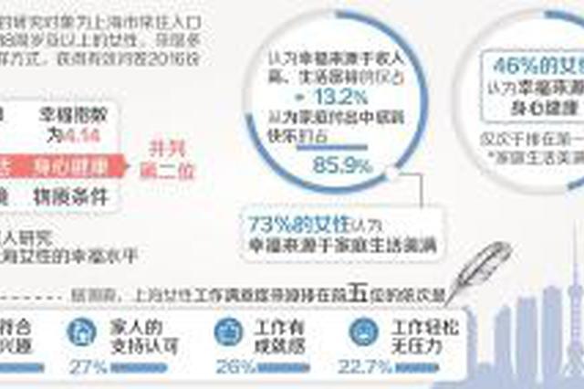 上海女性幸福指数大年夜幅晋升 超七成女性幸福来自家庭