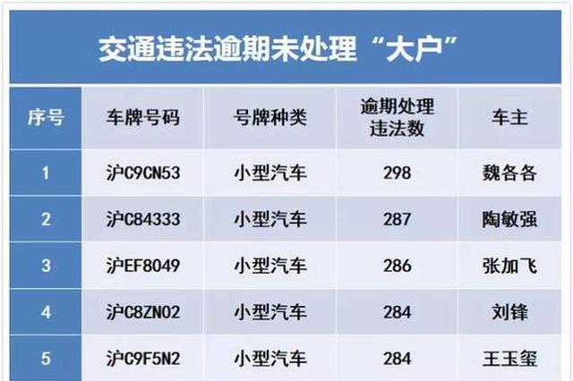 上海交警曝光交通违法大年夜户名单 有人298起过期未处理