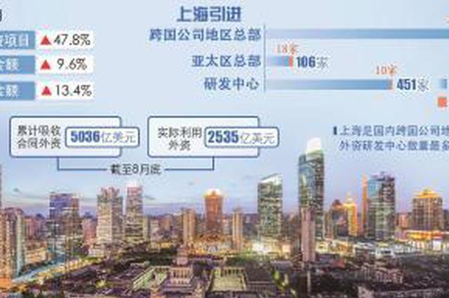 前八月上海吸引外资保持快速增长 突破5000亿美元