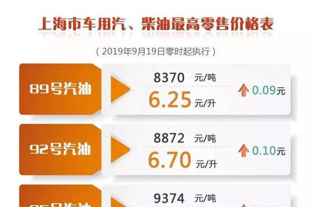 上海92号汽油价格将调剂为6.70元/升 加满一箱多花5元