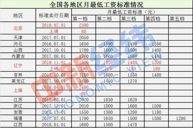 本年多地调剂2019年最低工资标准 上海2480元全国最高