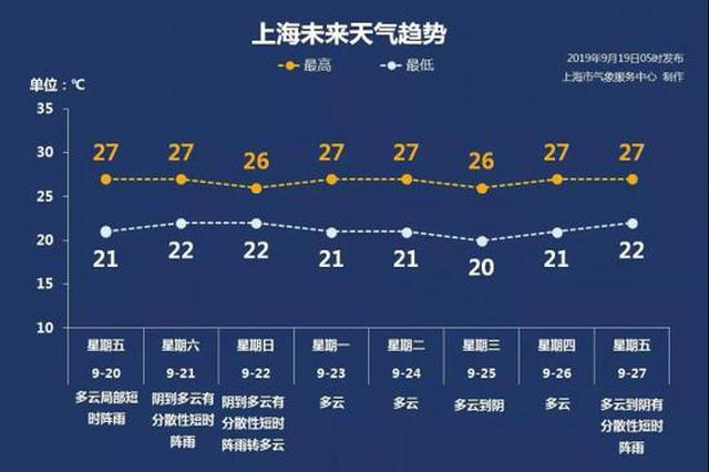 上海受冷空气影响风力增大最高27℃ 周五起三天都有雨