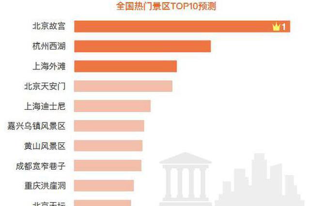 国庆假期或有近8亿人次出游 上海外滩位列热门景区前3