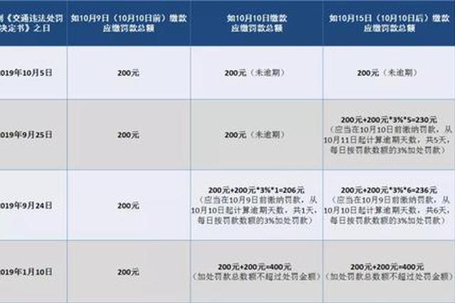 沪交警提示:明起过期15日未缴罚单将每日加罚3%