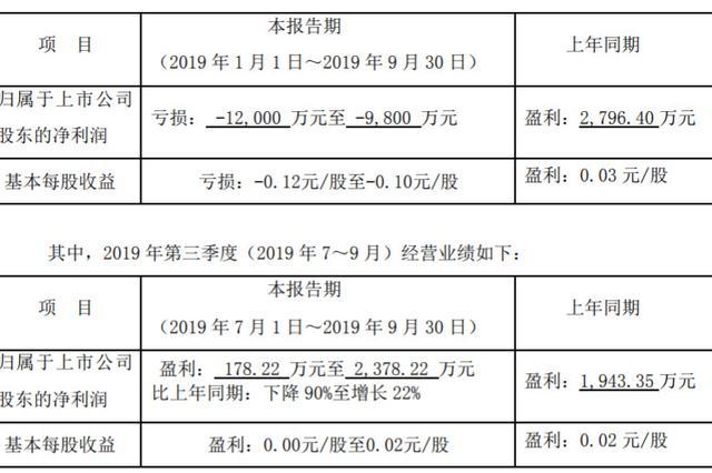 战略转型后贝因美交成绩单 三季报预亏达1.2亿元