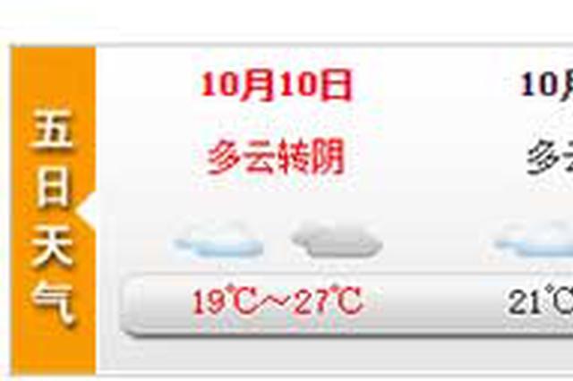 上海今多云最高27℃ 周六冷空气来袭气温逐降