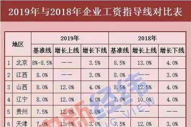 12省份宣布2019年最新企业工资指导线 上海排名第十一