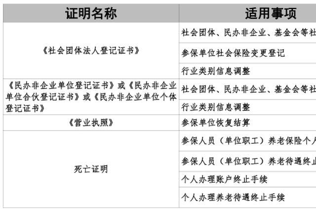 上海推出社包管明事项告诉承诺首批试点清单