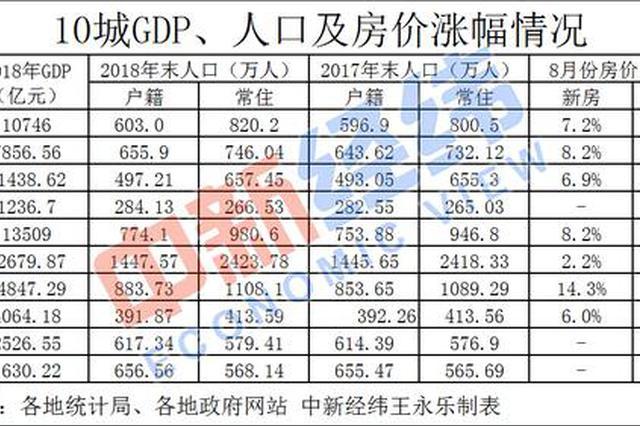 下半年10城加码抢人大年夜招 上海临港新片区居转户最短3年
