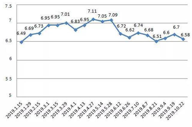 沪成品油价周二起下调 加满一箱92号汽油少花费约6元