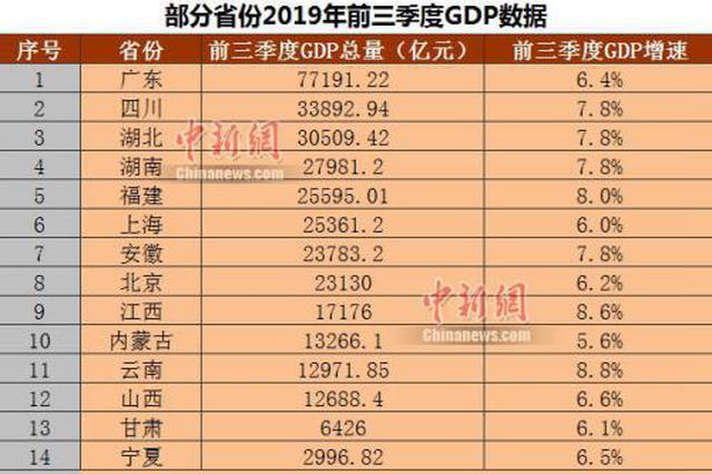 14省份公布前三季度GDP 上海人均可支配收入超5万