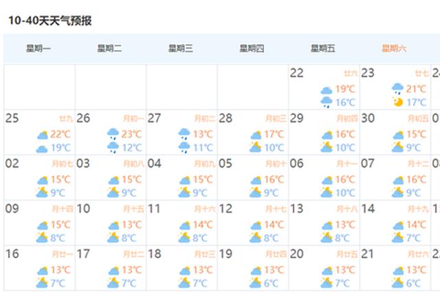 十月来最强冷空气到货:上海气温将跌破8℃ 秋燥将持续