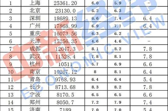 33城前三季度GDP比较:上海等10城超万亿 增速分化明显