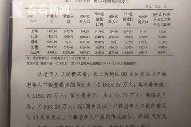 长三角养老办事成长申报出炉 上海人口老龄化程度最高