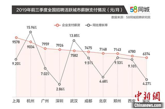 报告称上海平均支付月薪9578元 一线城市是求职者首选