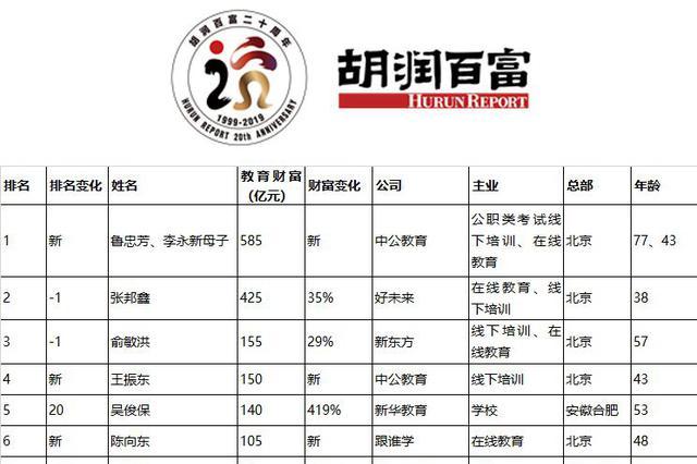 教育领域富豪榜:中公教育李永新母子居首,俞敏洪第三