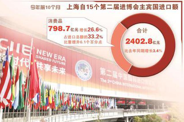 上海自第二届进博会主宾国合计进口额实现逆势增长