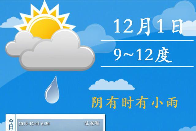 上海下周一最低气温仅5度 开始冲刺入冬