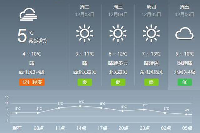 申城本周冲刺入冬最低温将持续下探 周三早晨或达冰点