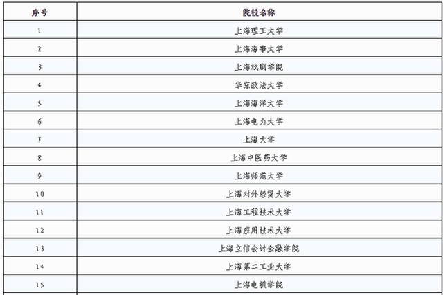 2020年上海春考招生试点方案公布 附:招生院校一览表
