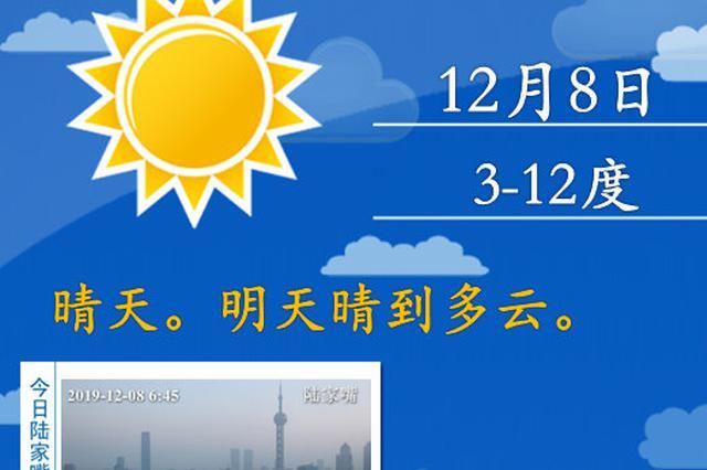 申城早晚气温较低郊区或有冰冻 下周连续开启晴天模式