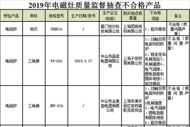 上海抽检29批次电磁灶7批次不合格 含长虹、奥克斯等