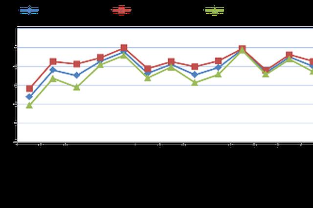上财发布社会经济指数 消费者对<strong>澳门金沙体育投注</strong>经济现状总体满意