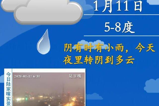 申城今日有小雨最高温度仅8℃ 明日雨止气温回升