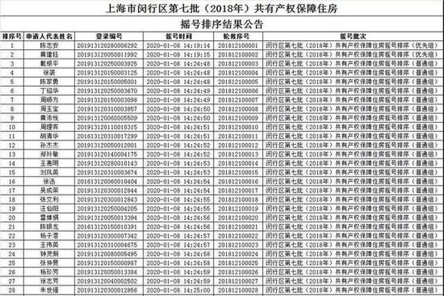 闵行第7批共有产权保障住房摇号排序结果公告 涉及934户