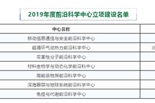 教育部前沿科学中心立项建设名单:<strong>澳门金沙体育投注</strong>交大、华理入选