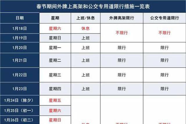 上海宣布春节相干通行提示 本周日为工作日外牌不限行