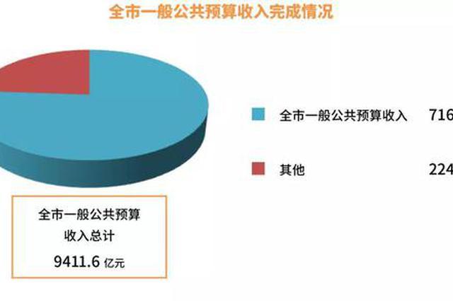 上海市当局晒账本 详解2019年钱从哪来2020年钱若何花
