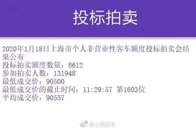 1月沪牌拍卖成果出炉中标率6.5% 最低成交价90500元