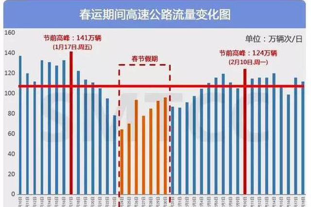 春运时代上海高速公路及快速路出行指南 详情一览