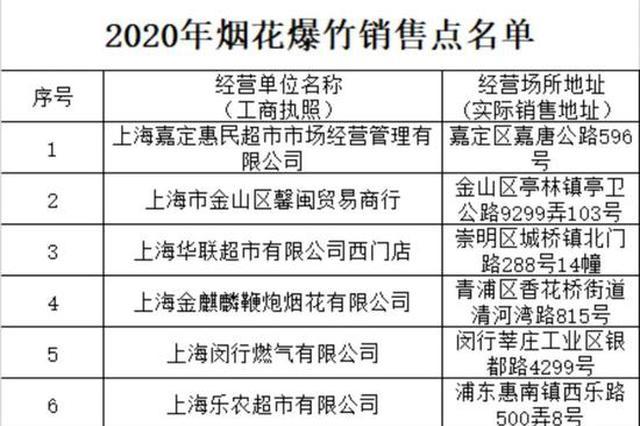上海春节期间设置9个烟花爆竹销售点 购买需实名登记