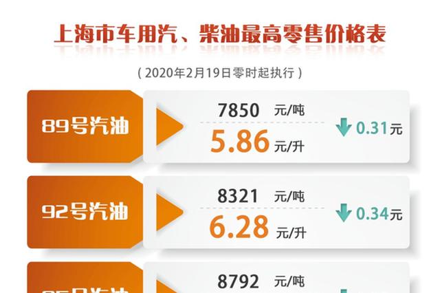 上海成品油价格将再度下调 加满一箱92号汽油少花17元