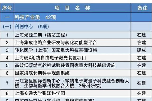 本年上海市重大年夜扶植项目清单颁布 安排正式项目152项