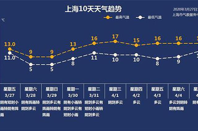 申城换季式寒潮来袭 双休日最低仅5℃ 月底前仍多降水
