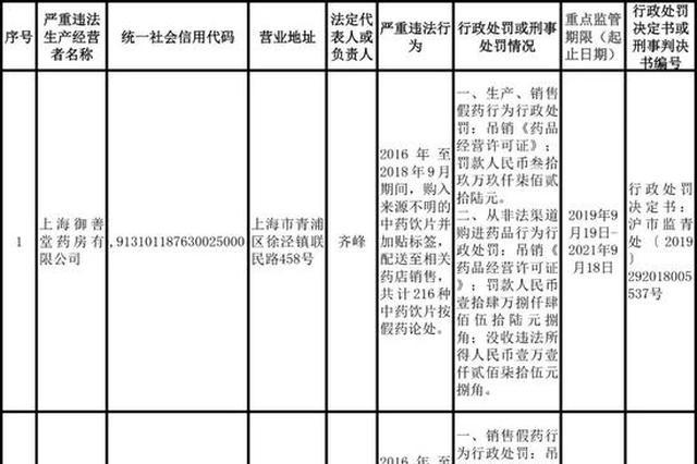 上海公布药品行业重点监管名单 6家单位、28人被曝光
