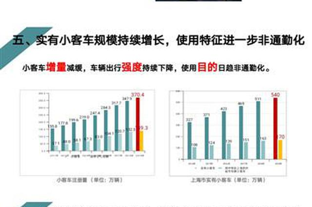 2019年上海市综合交通运行年报发布 实有小客车540万