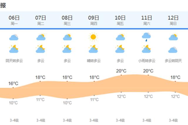 上海今晴转多云沿江沿海阵风6-7级 明阴到多云最低10度