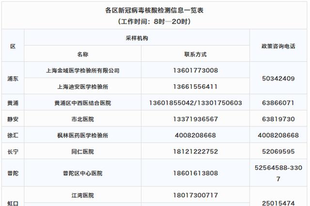上海市卫健委公布各区新冠病毒核酸检测信息一览表