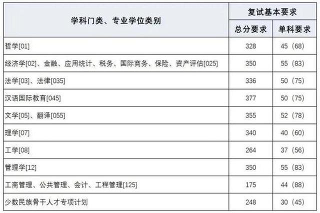 上海财大、上海海事大学2020考研复试分数线公布