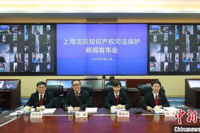 上海法院去年受理知识产权案2.3万件 专利权纠纷增9成